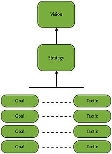 Strategy (Why To) vs Tactics (How To)